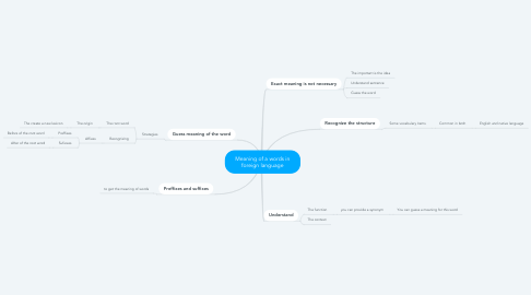 Mind Map: Meaning of a words in foreign language