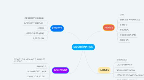 Mind Map: DISCRIMINATION