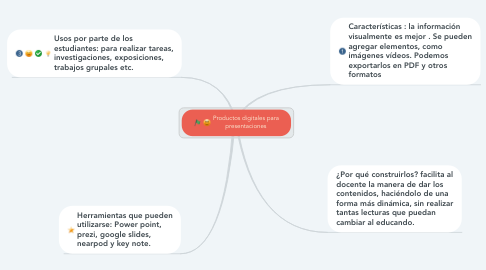 Mind Map: Productos digitales para presentaciones