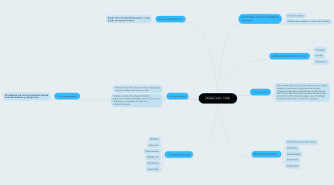 Mind Map: DERECHO CIVIL
