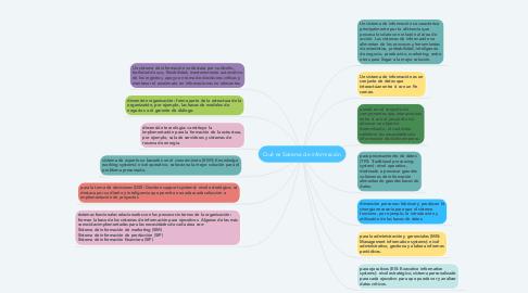 Mind Map: Qué es Sistema de información