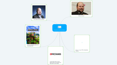 Mind Map: Inventors And Inventions