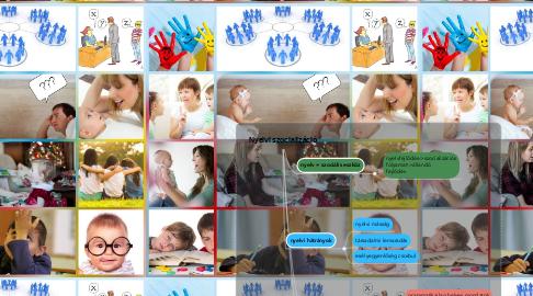 Mind Map: Nyelvi szocializáció