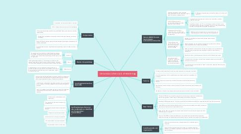 Mind Map: ORGANIZACIONES QUE APRENDEN
