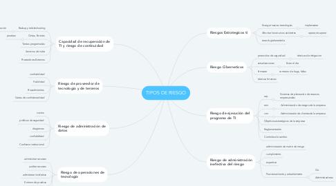 Mind Map: TIPOS DE RIESGO