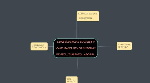 Mind Map: CONSECUENCIAS SOCIALES Y   CULTURALES DE LOS SISTEMAS   DE RECLUTAMIENTO LABORAL..