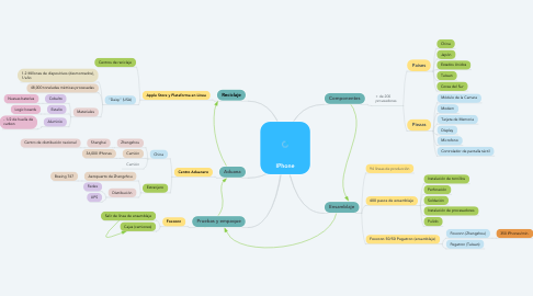 Mind Map: IPhone