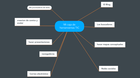 Mind Map: Mi caja de herramientas TIC