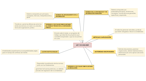 Mind Map: LEY 1314 DE 2009