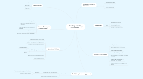 Mind Map: Teaching and the Environment