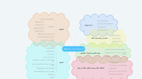 Mind Map: الدعوة الاستعداد والانطلاق