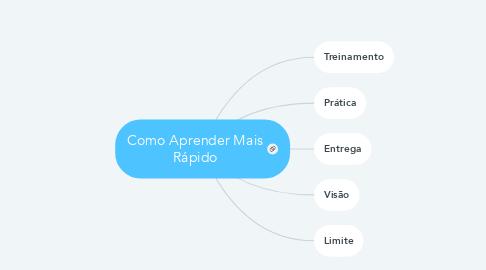 Mind Map: Como Aprender Mais Rápido