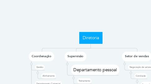 Mind Map: Diretoria
