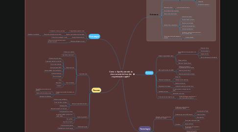 Mind Map: Como o Spotify atende às cinco características das organizações agéis?