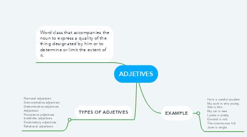 Mind Map: ADJETIVES