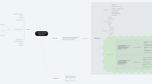 Mind Map: INVESTIGACIÓN APLICADA