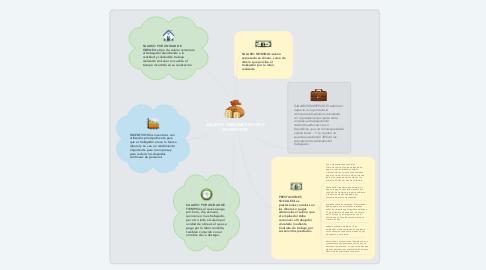 Mind Map: SALARIO, REMUNERACION E INCENTIVOS