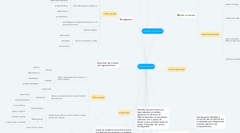 Mind Map: direitos humanos
