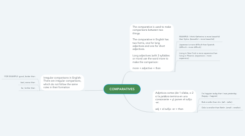 Mind Map: COMPARATIVES