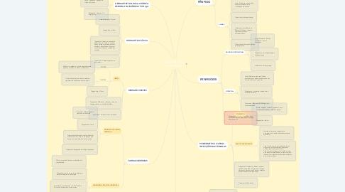 Mind Map: DERMATOLOGIA HOSPITALAR