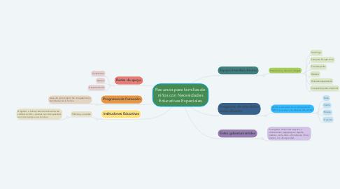Mind Map: Recursos para familias de niños con Necesidades Educativas Especiales