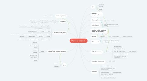 Mind Map: El sistema endocrino