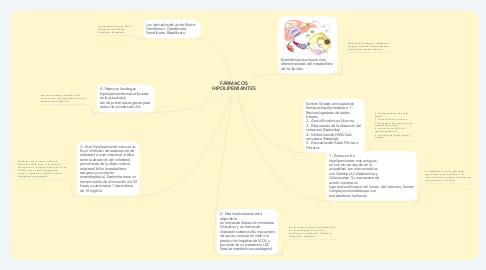 Mind Map: FÁRMACOS HIPOLIPEMIANTES