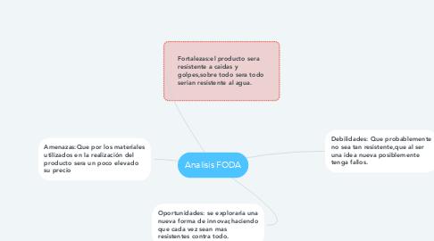 Mind Map: Ciclo de vida de un producto (coca-cola)