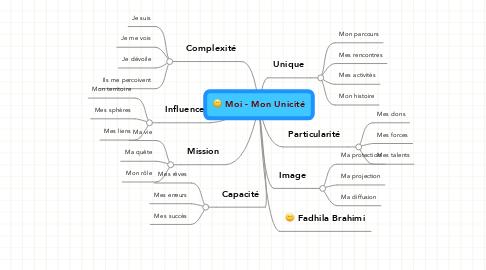 Mind Map: Moi - Mon Unicité