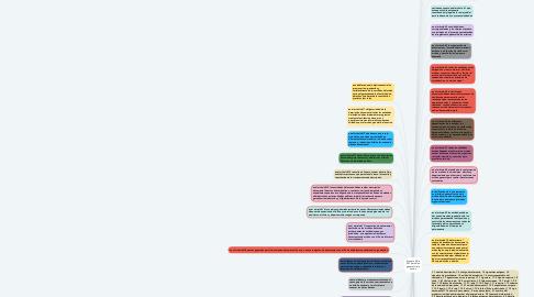 Mind Map: Articulo 5 de 2013 archivo general de la nacion