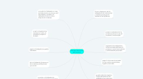Mind Map: OBLIGACIONES DEL EMPLEADOR