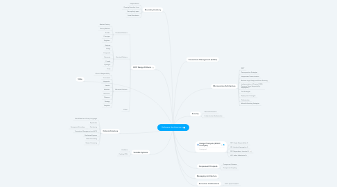 Mind Map: Software Architecture