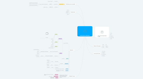 Mind Map: ESTRUCTURA CURRICULAR
