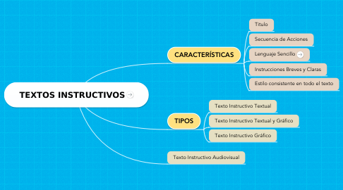 Mind Map: TEXTOS INSTRUCTIVOS