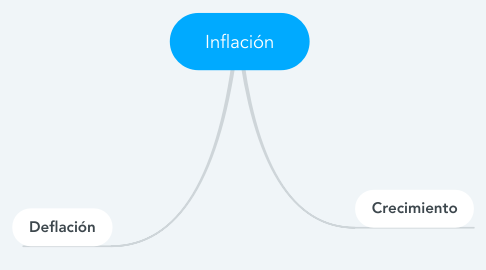 Mind Map: Inflación