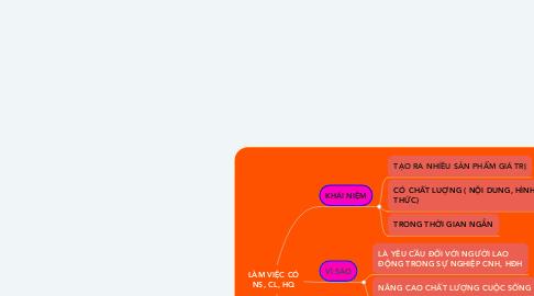 Mind Map: LÀM VIỆC CÓ NS, CL, HQ
