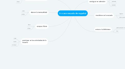 Mind Map: Ir a una escuela de español