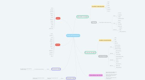 Mind Map: Estilos de Pensamiento