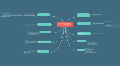 "Mind Map: La evolución del capitalismo según ""La trukulenta historia del Kapitalismo"" de Rius"