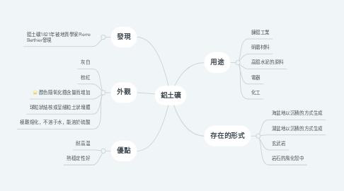 Mind Map: 鋁土礦