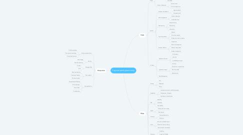Mind Map: Fog computing taxonomy