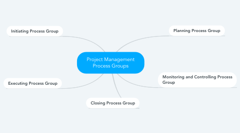 Mind Map: Project Management Process Groups