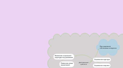 Mind Map: Действующие субъекты