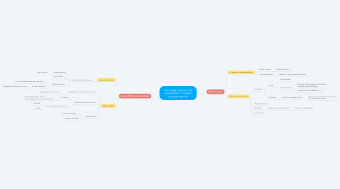 Mind Map: Encourage museum visit experience for clubbers thanks to gaming