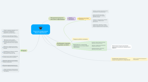 Mind Map: Стратегия модернизации общего образования