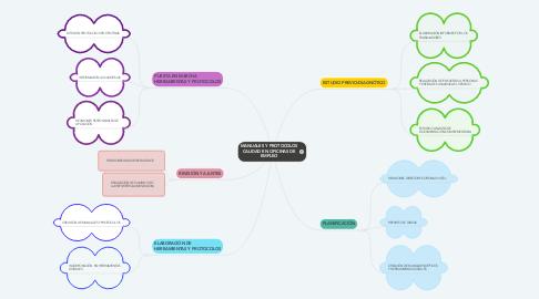 Mind Map: MANUALES Y PROTOCOLOS CALIDAD EN OFICINAS DE EMPLEO