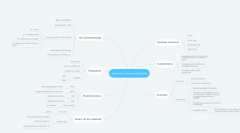 Mind Map: Internet- en gameverslaving