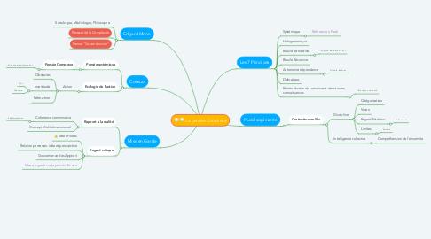 Mind Map: La pensée Complexe