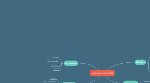 Mind Map: les objets connectès