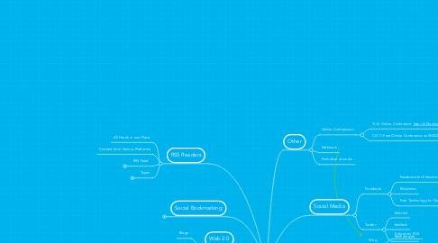 Mind Map: PLN Tools